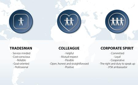 JYSK values
